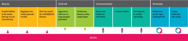 competentiemodel-mediawijsheid